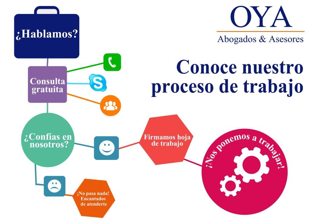 Procedimiento de Trabajo en Oya Abogados & Asesores